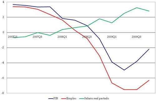 Variación de PIB, empleo y salarios reales (%)