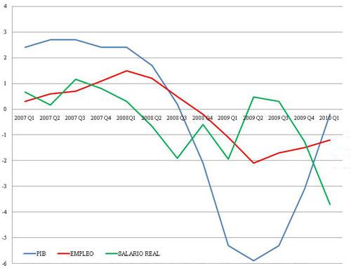 "Reino Unido - Fuente: Luis Garicano, www.nadaesgratis.es, con datos de Jonathan Woodswarth, CEP, LSE, procedentes de ""The UK Labour Market and the 208-2009 Recession"", Paul Gregg and Jonathan Woodswarth, 2010, Center for Economic Performance Occasional Paper 25, LSE."
