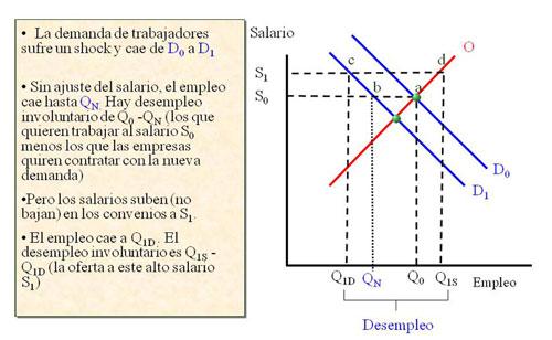 Desajuste en España (2)