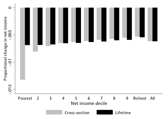 Políticas fiscales y redistribución: Impactos a corto y largo plazo