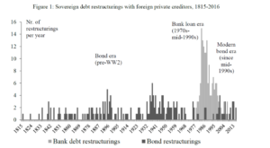 Ni repudios, ni condonaciones: la resolución de las crisis de deuda soberana en la historia