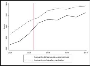 Estatus jurídico y permisos de trabajo: el consumo de los inmigrantes y la demanda agregada del país de acogida