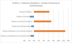 La violencia doméstica durante el confinamiento en España: resultados de una encuesta online
