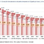 Los efectos del Coronavirus en la educación (I): Las pérdidas de clases y rendimientos educativos desiguales