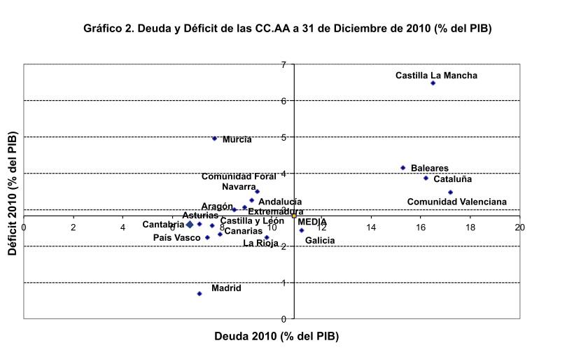 ¿En qué medida son las CCAA responsables en el desvío del déficit de 2011?