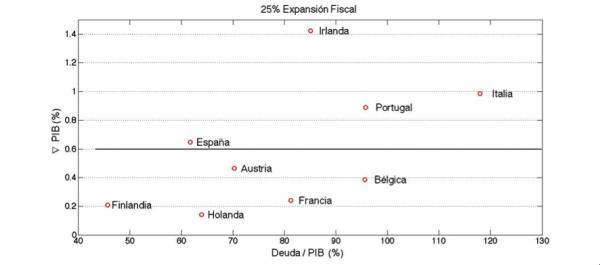 Costes de un default y multiplicadores fiscales