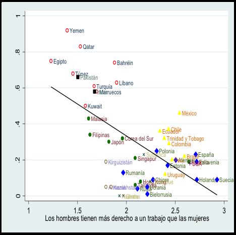 Sobre los posibles orígenes de las desigualdades de género en el mercado laboral