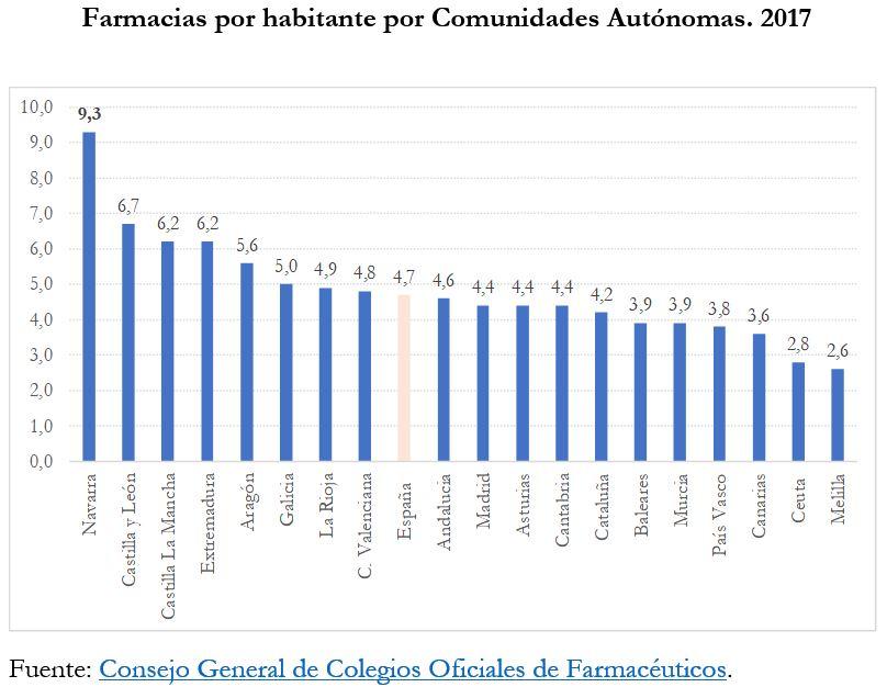 El régimen de monopolio en las oficinas de farmacia en España: ¿para cuándo su abolición?