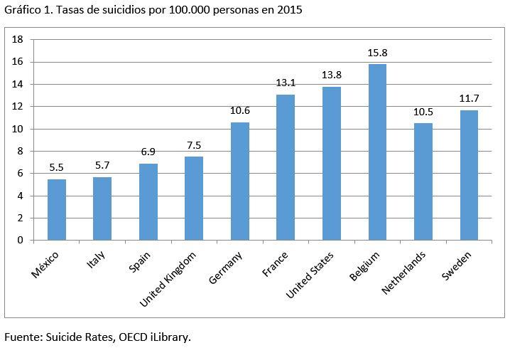 ¿Qué pasa con los suicidios en España?