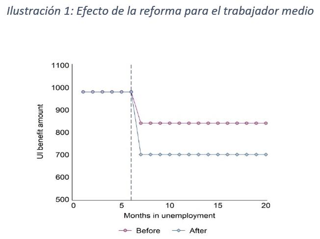 Seguro de desempleo y movilidad geográfica: evidencia de un experimento cuasi-natural