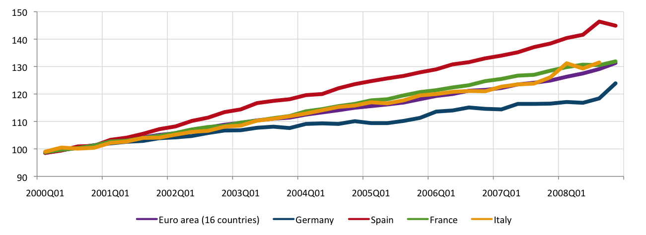 2-Eurostat-LCI-manuf