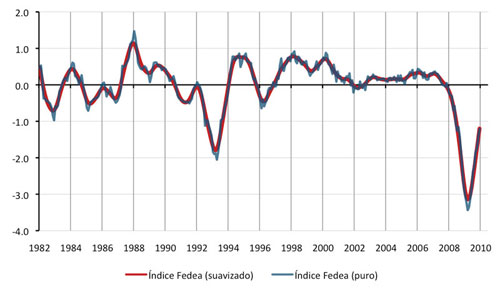 Indice Fedea de Actividad Economica desde 1982
