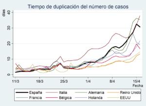 La efectividad de las medidas de confinamiento en Europa