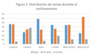 ¿Quién se encarga de las tareas domésticas durante el confinamiento? Covid-19, mercado de trabajo y uso del tiempo en el hogar