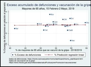La mortalidad por covid19 en España y la campaña de la gripe.