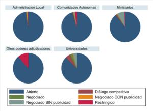 La contratación pública en obras en España: 2009-2015