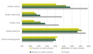 Divergencia en la Igualdad de Oportunidades: Aprendiendo en tiempos de COVID