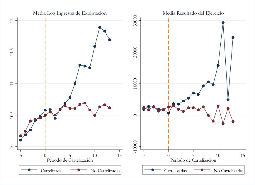 ¿Merece la pena participar en un cártel? Un análisis de las empresas cartelizadas en España (1992-2014)