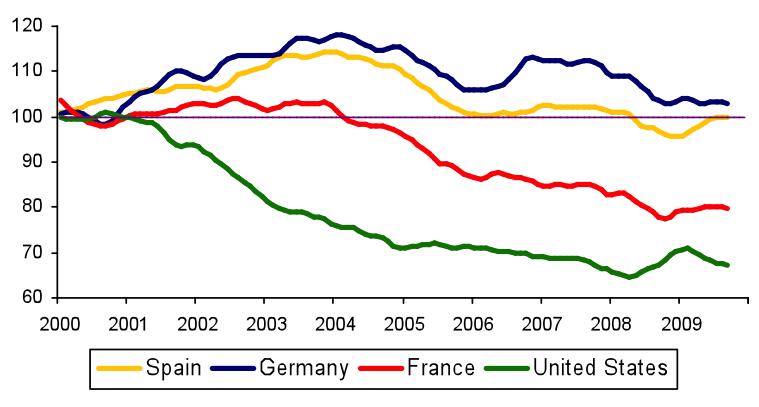 Figura 8: Cuota de Mercado de las Exportanciones de Bienes Industriales