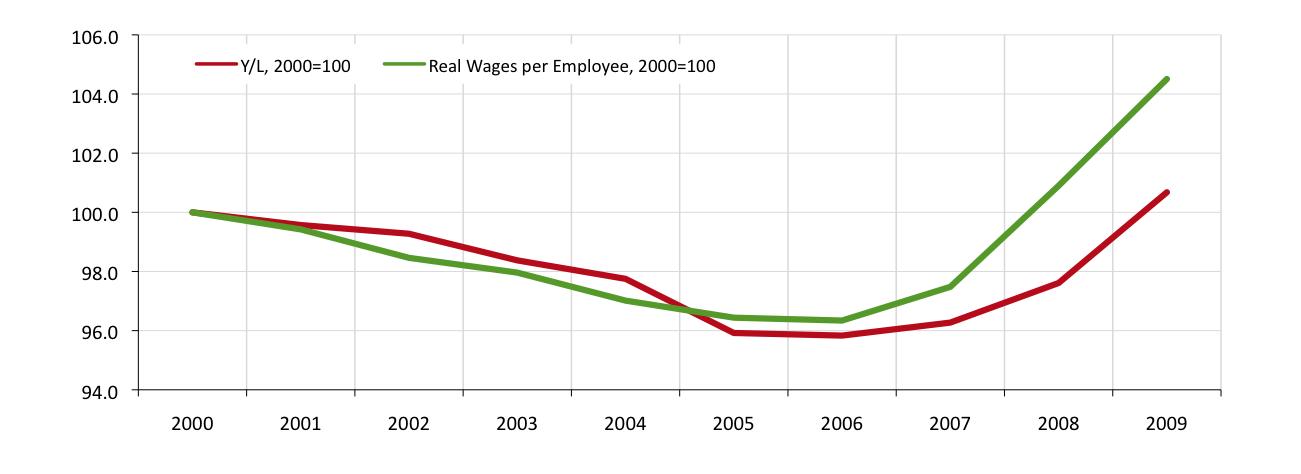 Remuneración de Asalariados y Productividad Observada del Trabajo