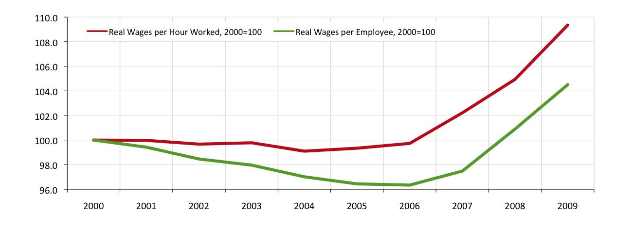 Figura 5: Remuneraciones Reales