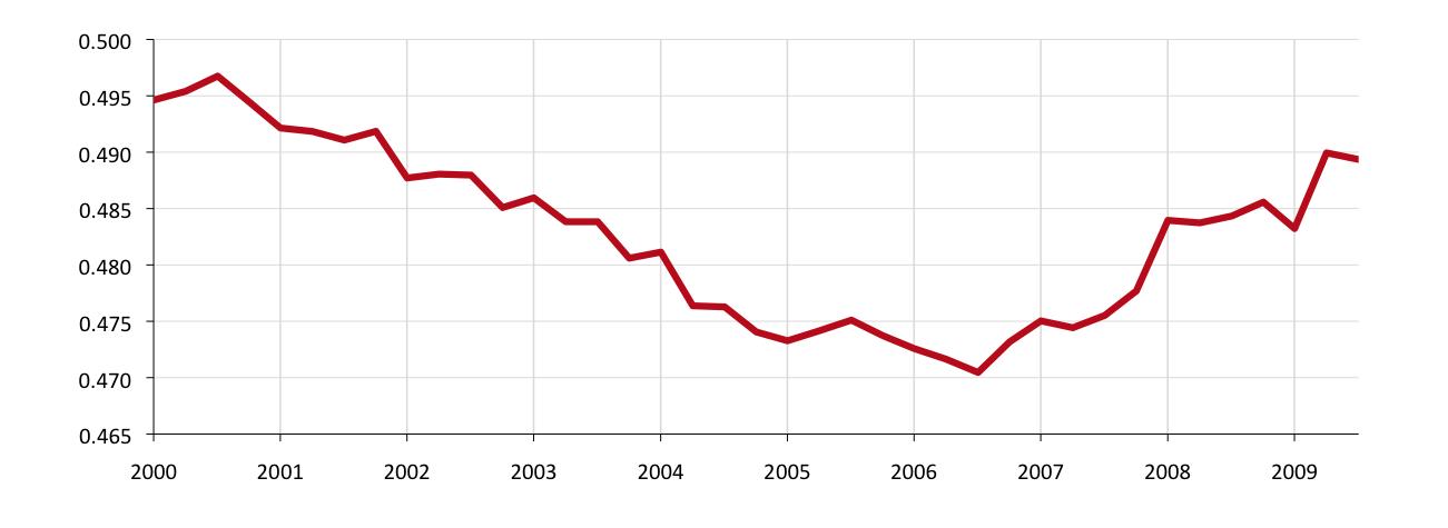 Participación de los Trabajadores en el PIB
