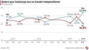 ¿Qué quieren los catalanes? (y 2)