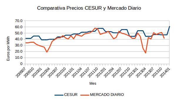 NeG Visual y Básico: ¿Qué tiene que ver la subasta CESUR con el precio de la electricidad?