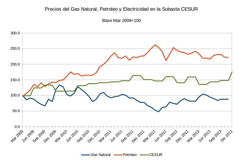 NeG Visual y Básico: La subasta CESUR y el precio de la electricidad