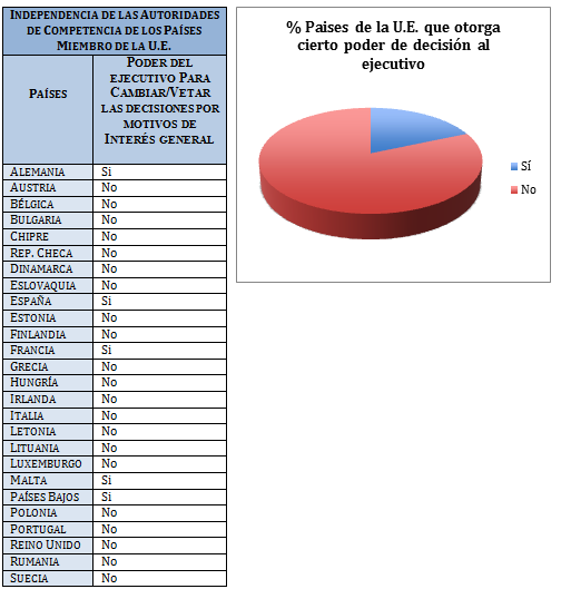 La futura CNMC y la crisis de los misiles cubanos