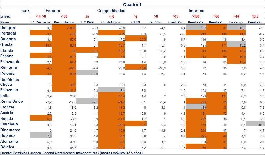 Los desequilibrios en Europa: una corrección asimétrica.