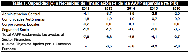 Consolidación Fiscal hasta 2016