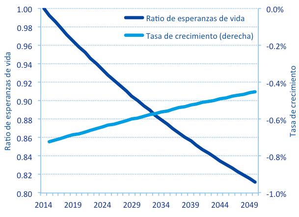El nuevo factor de sostenibilidad del sistema público de pensiones en España