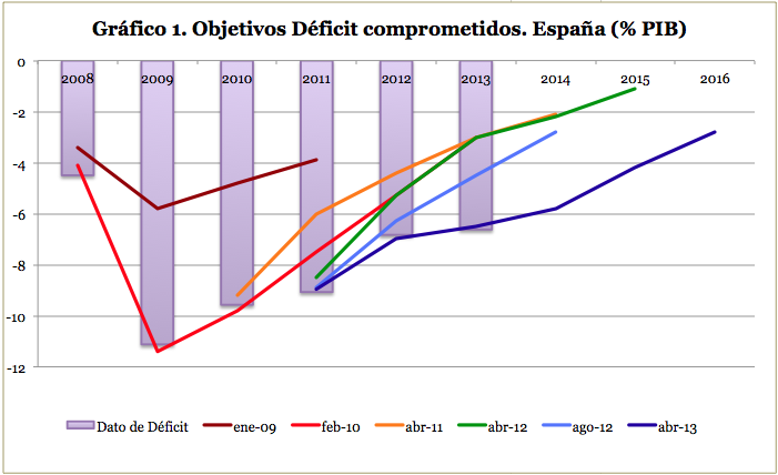 Deficit 2013: Luces y Sombras...