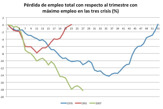 Visual y Básico: EPA I-2014: Realidad vs Complacencia