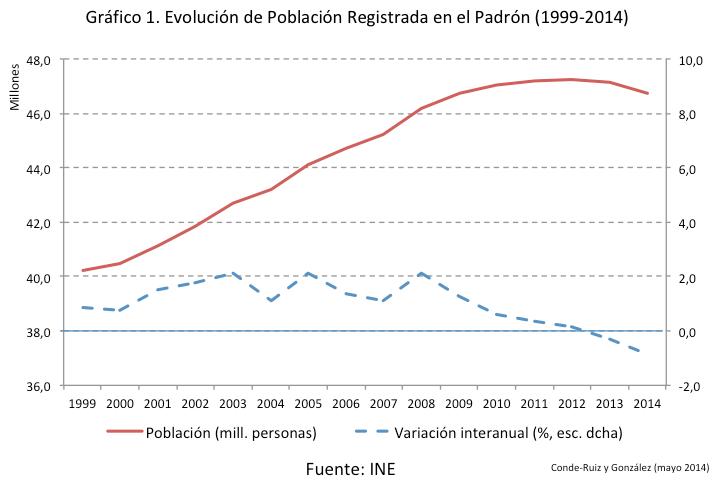 NeG Visual y Básico. Padrón 2014: la población española decrece y envejece…