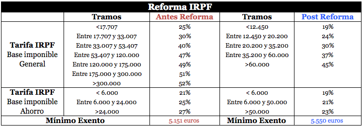IRPF 2016 ¿quién gana? ¿quién pierde?