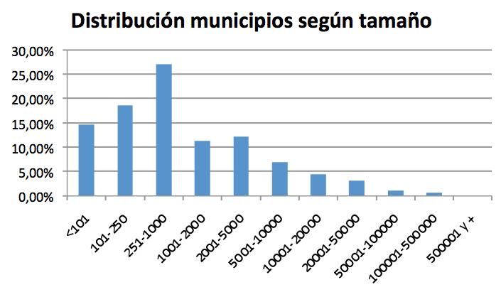 NeG Visual y Básico: Distribución de municipios según su tamaño