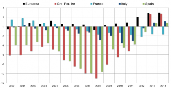 ¿Recuperación al sur de la eurozona? No espere demasiado de los políticos