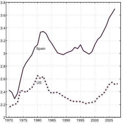 A vueltas con la productividad en España