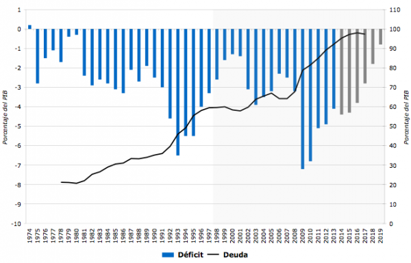 Algunas consideraciones sobre el déficit público en Francia