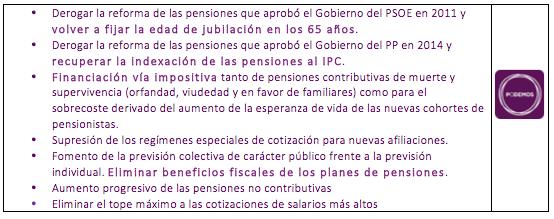 """Análisis NeG de Programas Electorales: Las Pensiones (II) Las ¿""""soluciones""""?"""