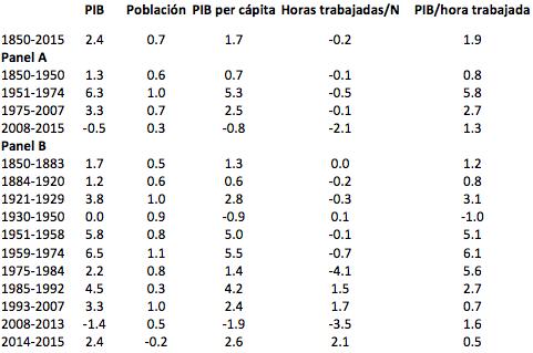 El crecimiento económico español a largo plazo: ¿Qué muestra la contabilidad nacional histórica?