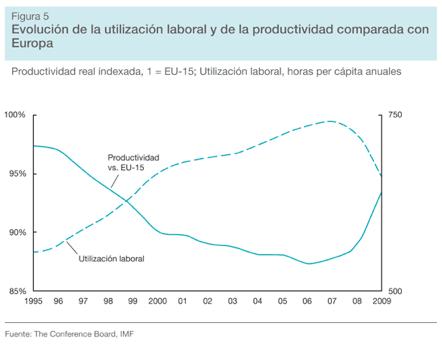 El futuro modelo de crecimiento para España (1):Un modelo de crecimiento insostenible