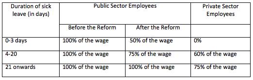 ¿Se deben reducir las bajas laborales de los trabajadores públicos?