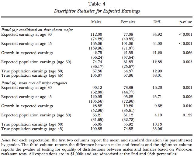 Expectativas laborales, exceso de confianza, competitividad y brechas de género