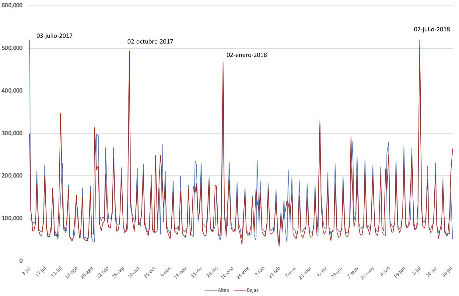 2 julio 2018: el día en el que se destruyeron  504.630 afiliados y se crearon 519.126