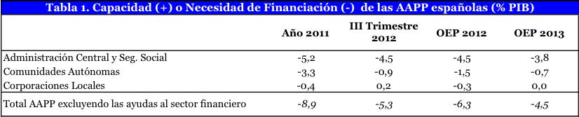 2013 será otro año duro de recortes para las CC.AA.