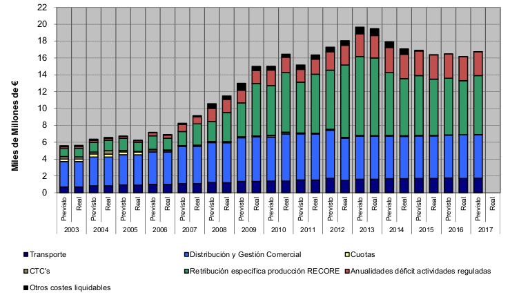 Evolución de los costes imputados al sector eléctrico. Fuente: CNMC.