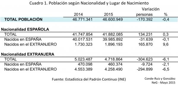 Cuadro 1_NeG_Padron 2015